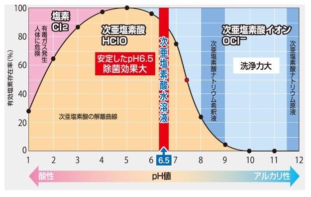 次亜塩素酸グラフ